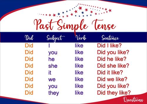 """Past Simple. Budowa zdań pytających na przykładzie czasownika regularnego""""like"""" lubić. Did I like? -Czy Czy ja lubiłem?, Did you like? - Czy ty lubiłeś,Did he like? - Czy on lubił?, Did she like? - Czy ona lubiła?..."""