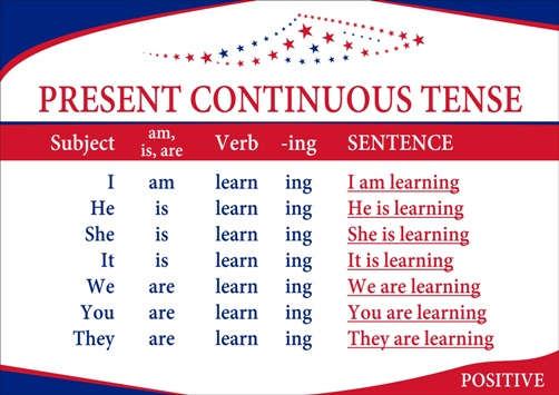 "Czas Present Continuous. Budowa zdań oznajmujących na przykładzie czasownika ""learn"" uczyć się. I am learning - Ja się uczę, You are learning - Ty się uczysz, He is learning - On się uczy, She is learning - Ona się uczy..."