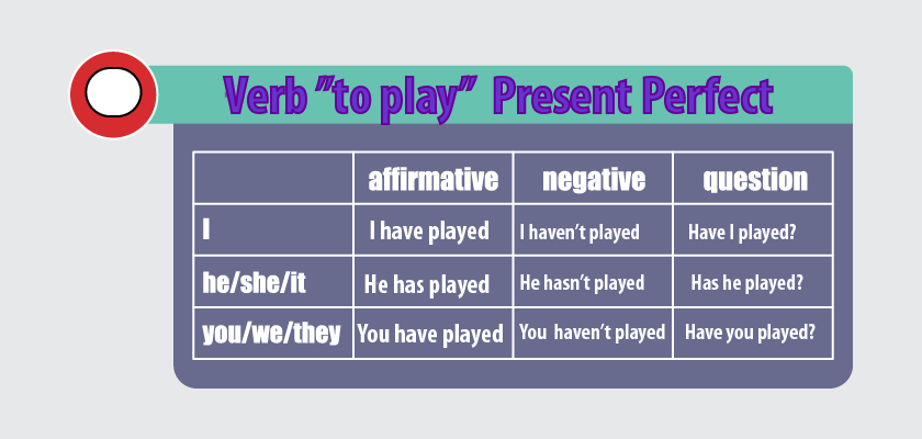 Present Perfect (simple)