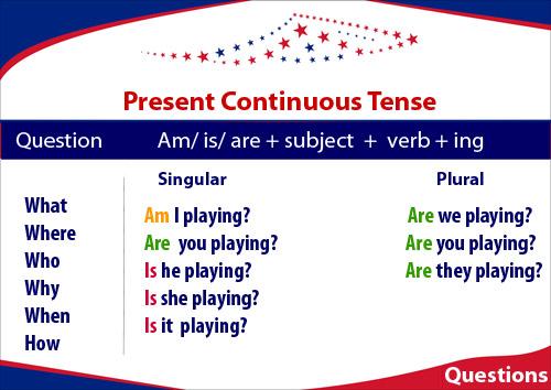 Present Continuous. Budowa zdań pytających. Pytania