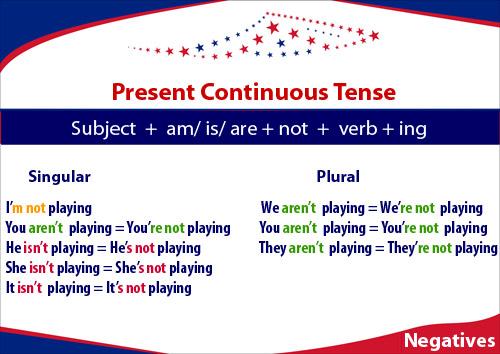 Present Continuous. Zdania przeczące., przeczenia