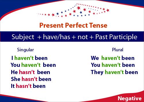 Present Perfect budowa zdań przeczących, czasownik być (be - been)