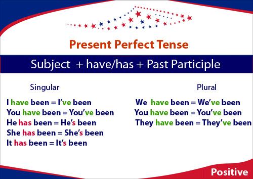 Present Perfect budowa zdań oznajmujących