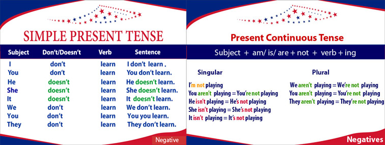 Present Simple vs Present Continuous. Budowa przeczeń