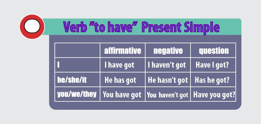 Odmiana czasownika mieć po angielsku