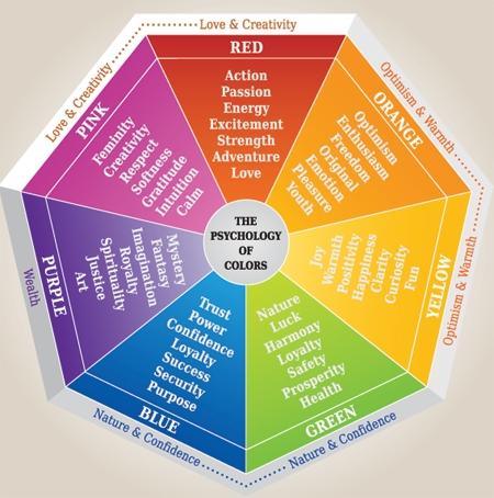 nazwy kolorów po angielsku z wymową
