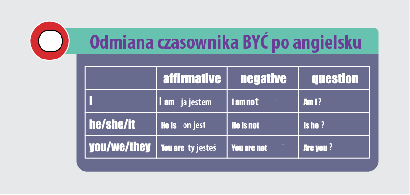 Odmiana czasownika Być po angielsku