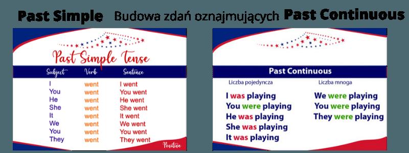 Past Simple Past Continuous. Porównanie budowy zdań oznajmujących (twierdzących).