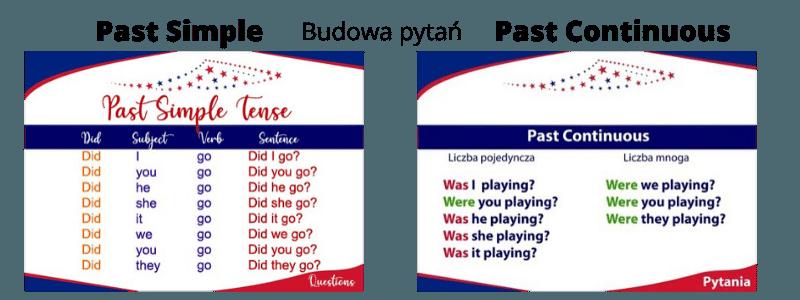 Past Simple Past Continuous. Porównanie budowy zdań pytających (pytań).