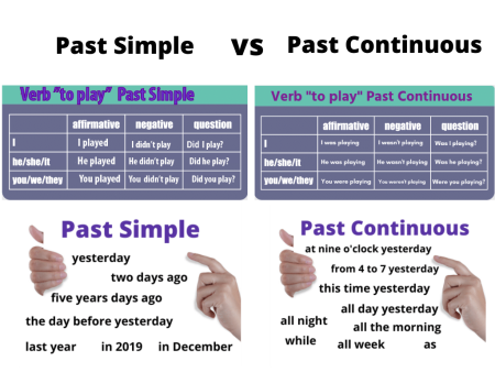 Past Simple vs Past Continuous porównanie