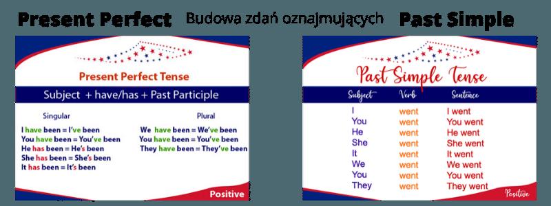 Present Perfect  vs Past Simple Budwa zdań oznajmujących