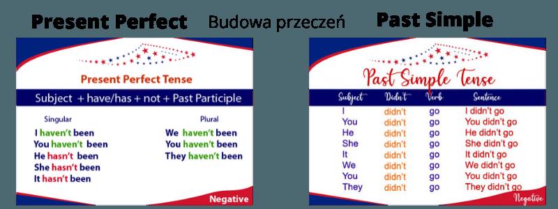 Present Perfect vs Past Simple Budowa zdań przeczących (przeczeń)