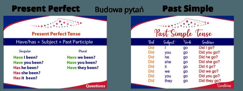 Present-Perfect-vs-Past-Simple. Budowa zdań pytających (pytań).