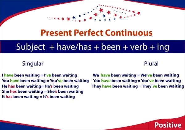 Present Perfect Continuous Budowa zdań
