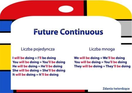 Future Continuous zestawienie czasów przyszłych