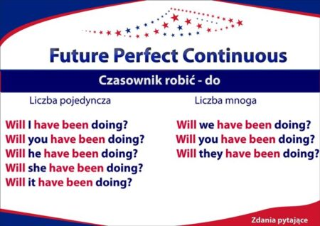 Future Perfect Continuous budowa zdań, zdania pytające