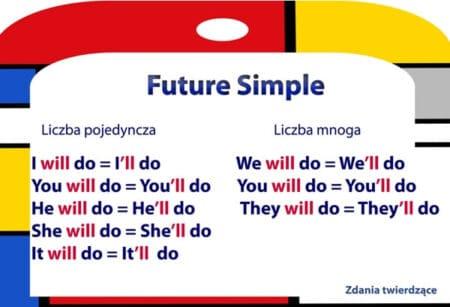 Future Simple czasy przyszłe angielski