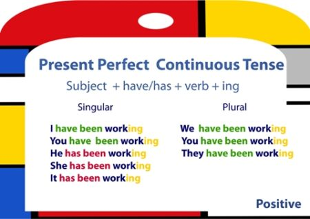 Present Perfect Continuous. Zestawienie czasów teraźniejszych