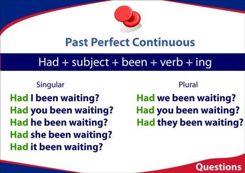 past perfect continuous budowa zdań pytających