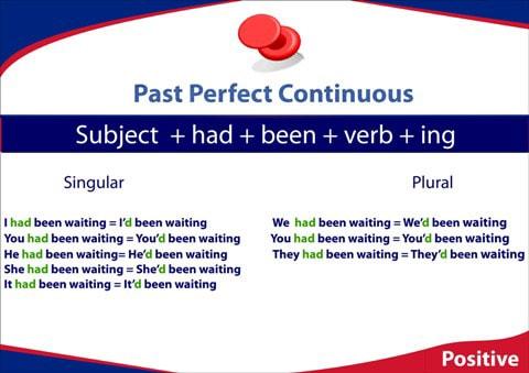 past perfect continuous budowa zdań twierdzących