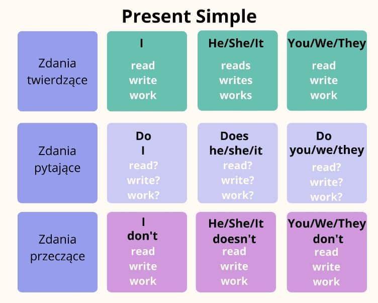 Present Simple czas teraźniejszy zestawienie