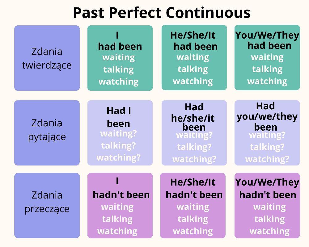 Past Perfect Continuous budowa