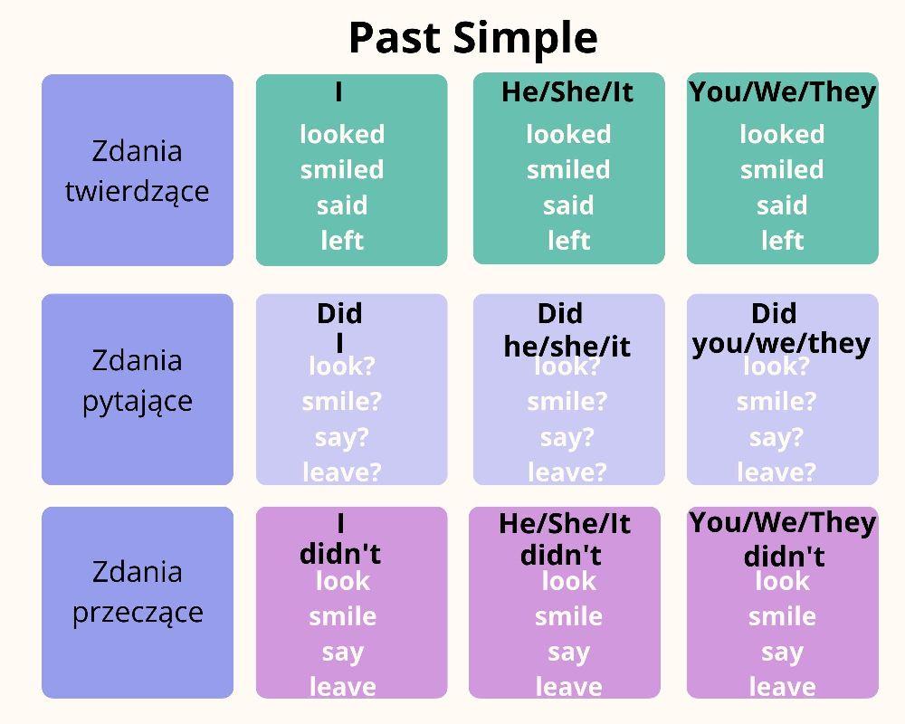 Past Simple budowa zdań