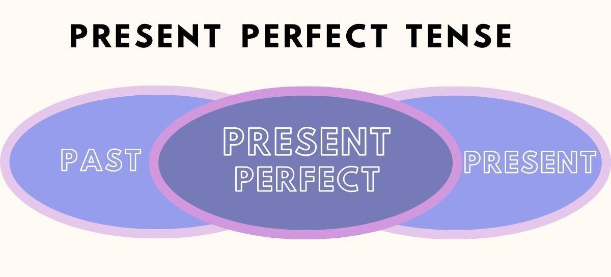 Present Perfect zastosowanie
