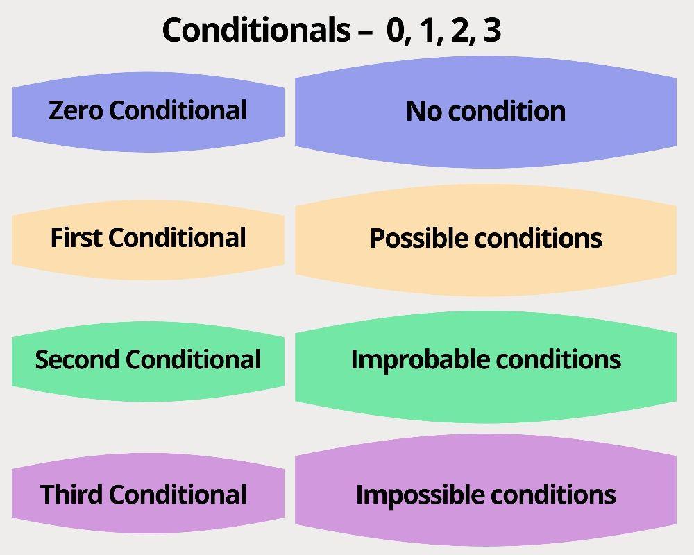 conditionals 0,1,2,3 jak rozróżnić